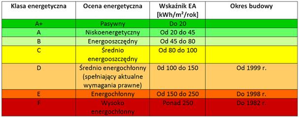 Wspaniały Energooszczędność - Zielone strefy EI93